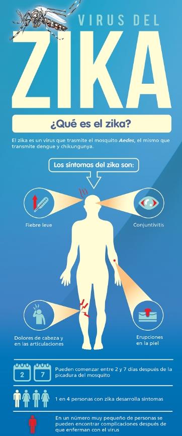 Infografia del Zika